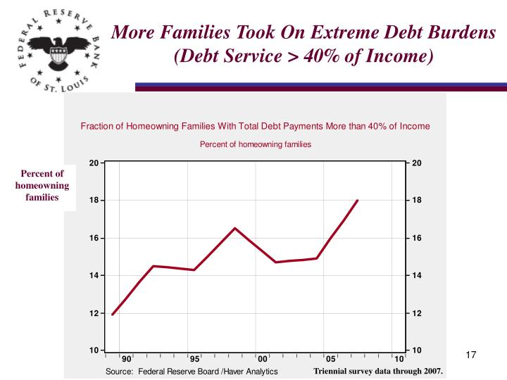 More Families Took On Extreme Debt Burdens (Debt Service > 40% of Income)