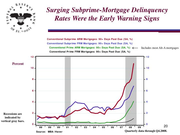 Surging Subprime-Mortgage Delinquency Rates Were the Early Warning Signs