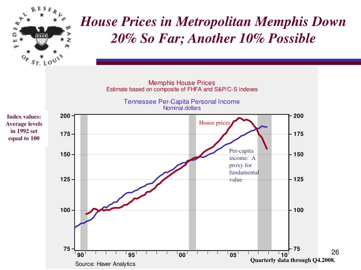 House Prices in Metropolitan Memphis Down 20% So Far; Another 10% Possible