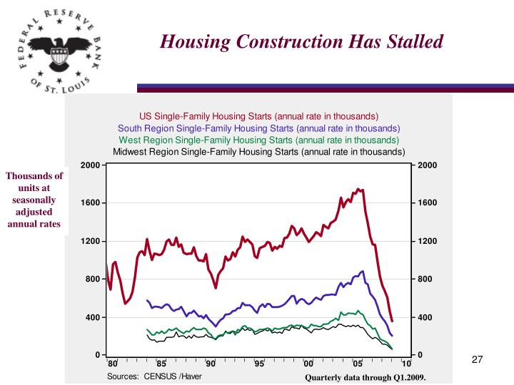 Housing Construction Has Stalled
