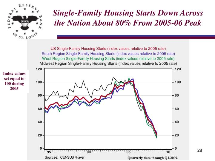 Single-Family Housing Starts Down Across the Nation About 80% From 2005-06 Peak