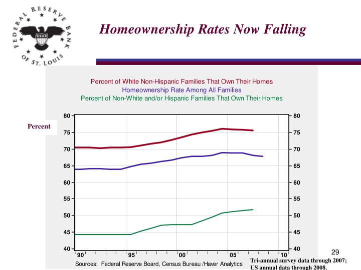 Homeownership Rates Now Falling