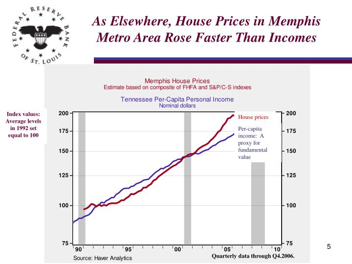 As Elsewhere, House Prices in Memphis Metro Area Rose Faster Than Incomes