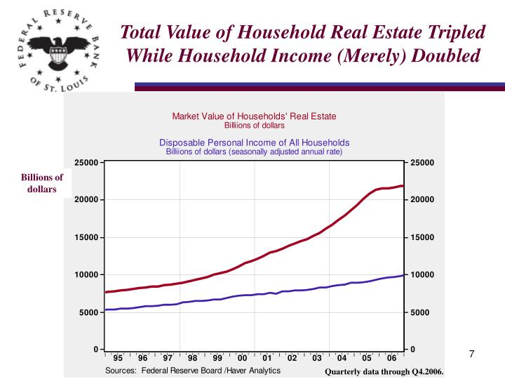 Total Value of Household Real Estate Tripled While Household Income (Merely) Doubled