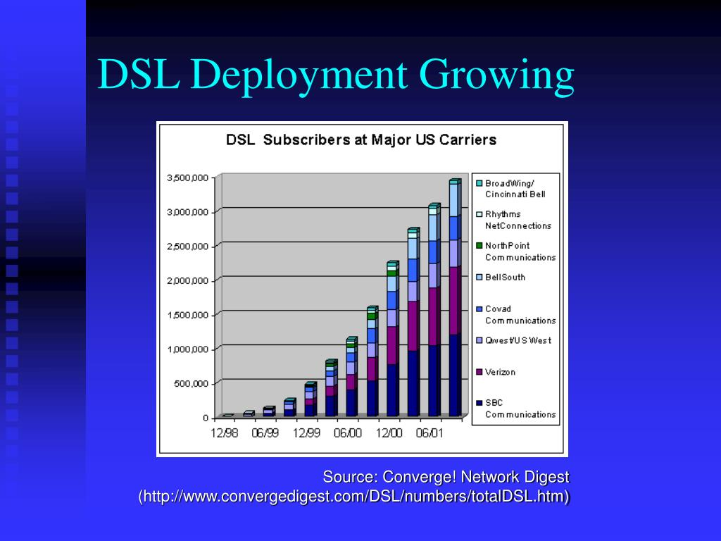 DSL Deployment Growing