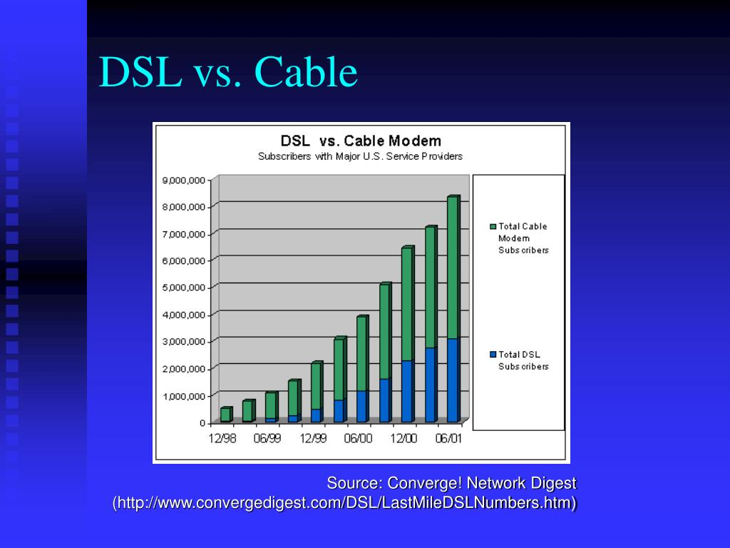 DSL vs. Cable