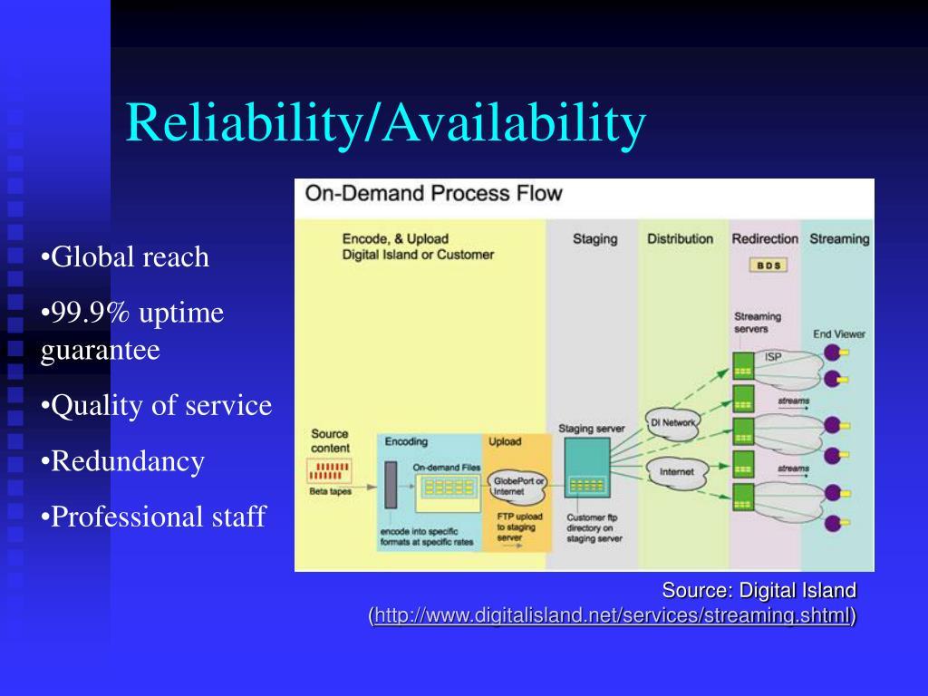 Reliability/Availability