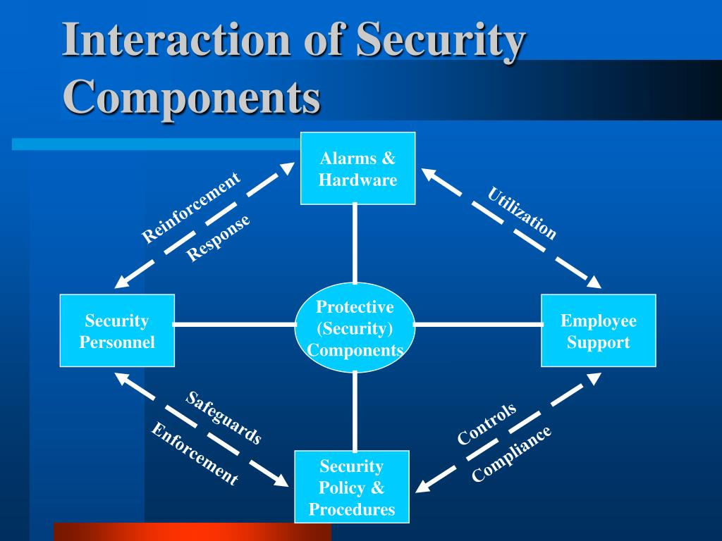 Interaction of Security Components