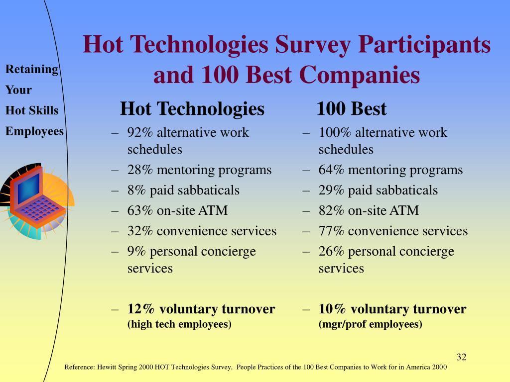 Hot Technologies