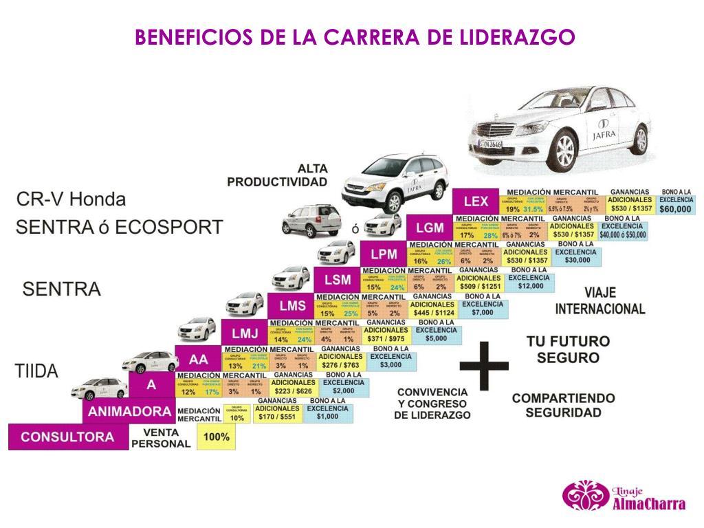 BENEFICIOS DE LA CARRERA DE LIDERAZGO