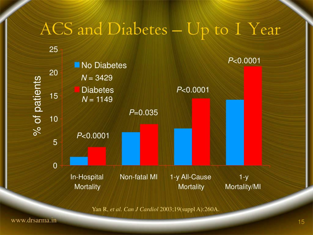 ACS and Diabetes – Up to 1 Year