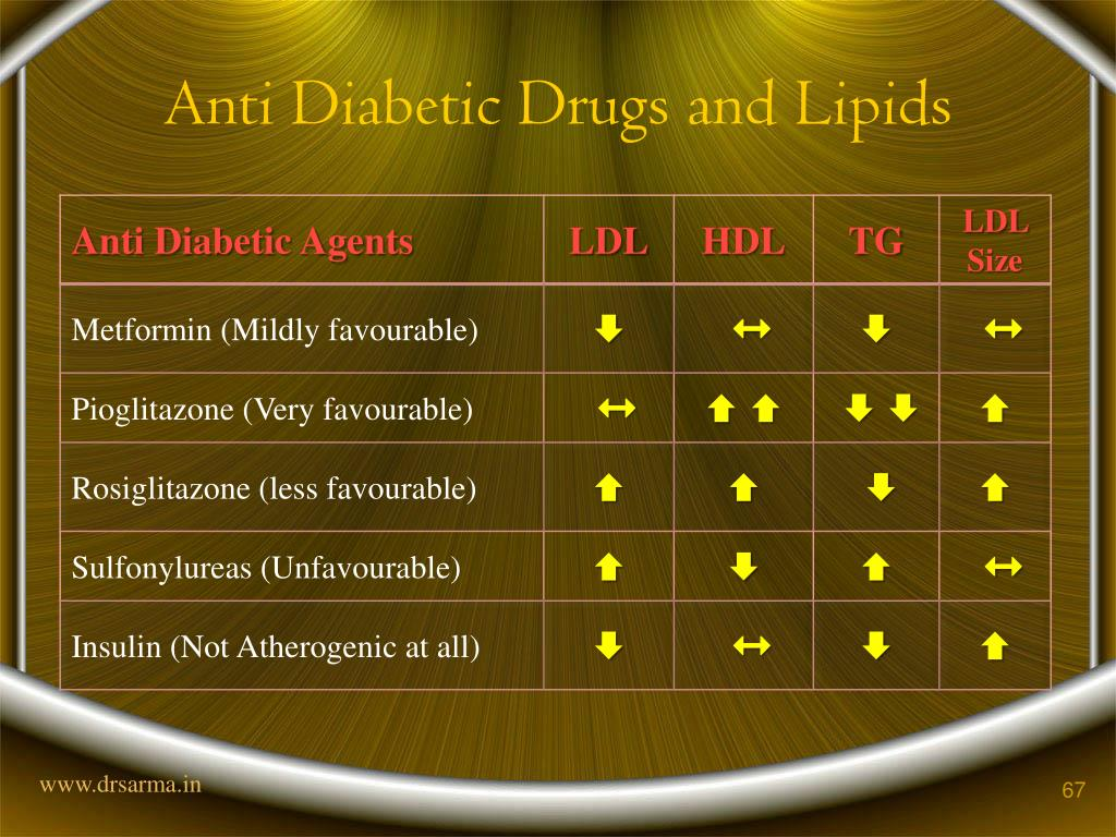 Anti Diabetic Drugs and Lipids