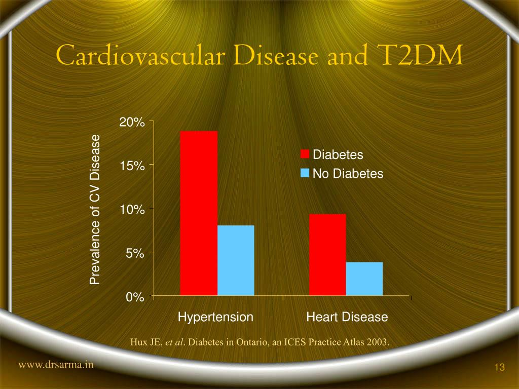 Cardiovascular Disease and T2DM