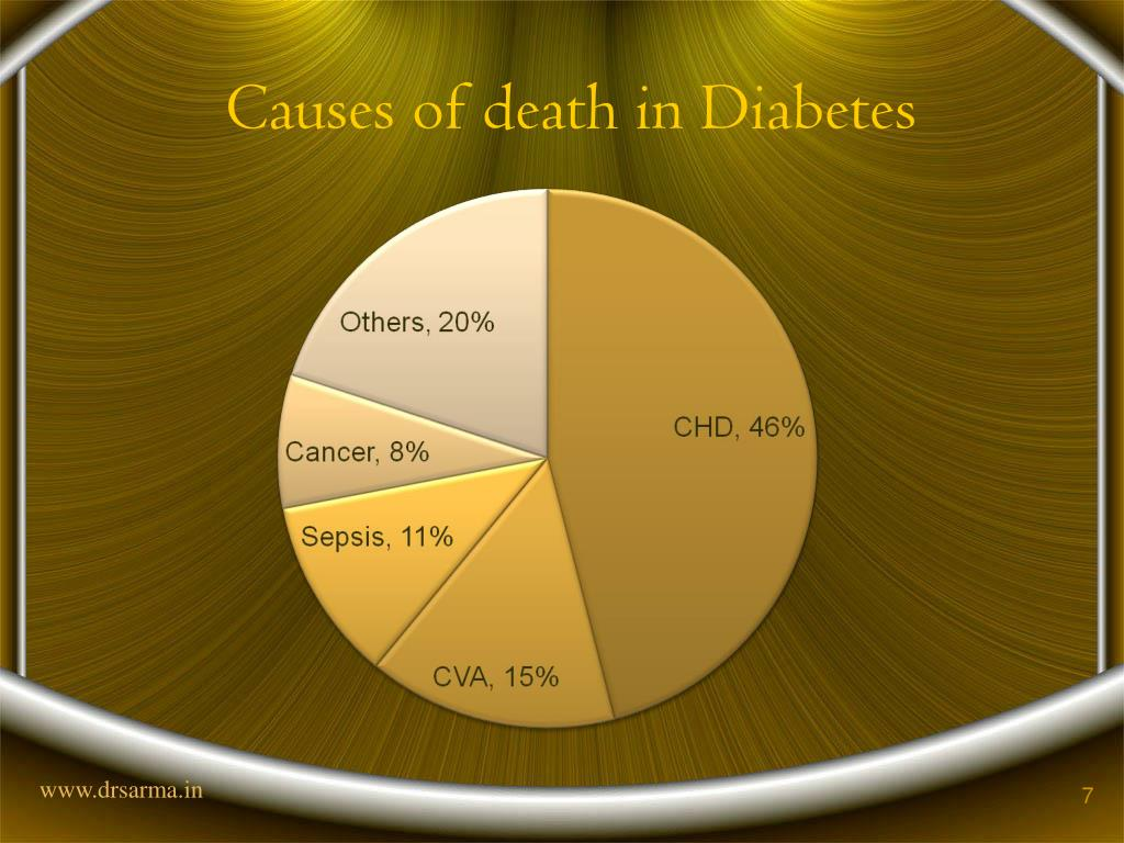 Causes of death in Diabetes