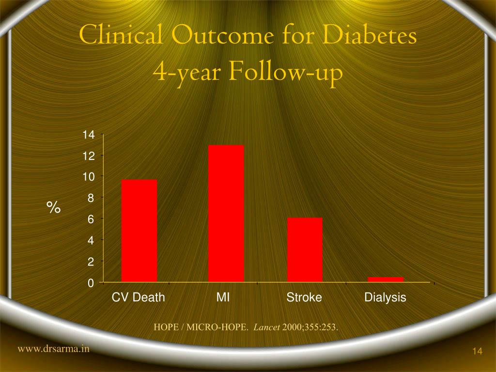 Clinical Outcome for Diabetes