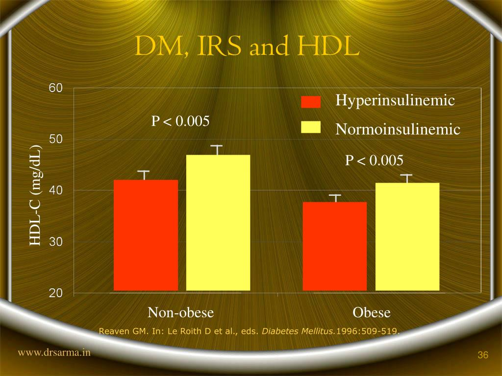 DM, IRS and HDL