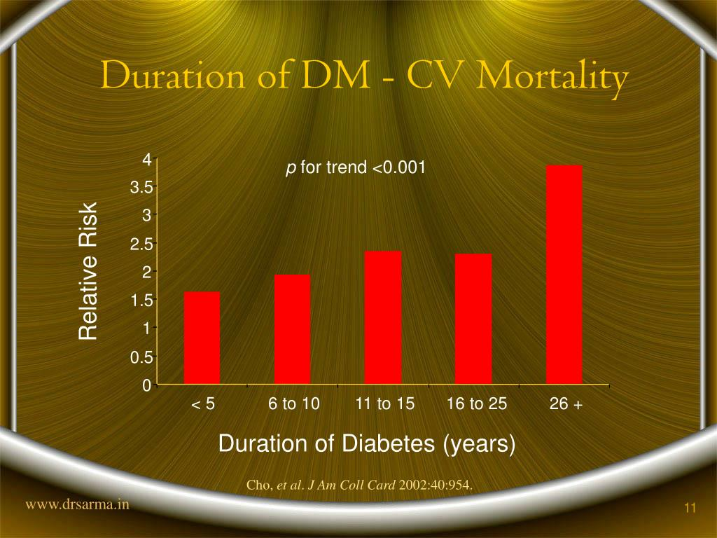 Duration of DM - CV Mortality