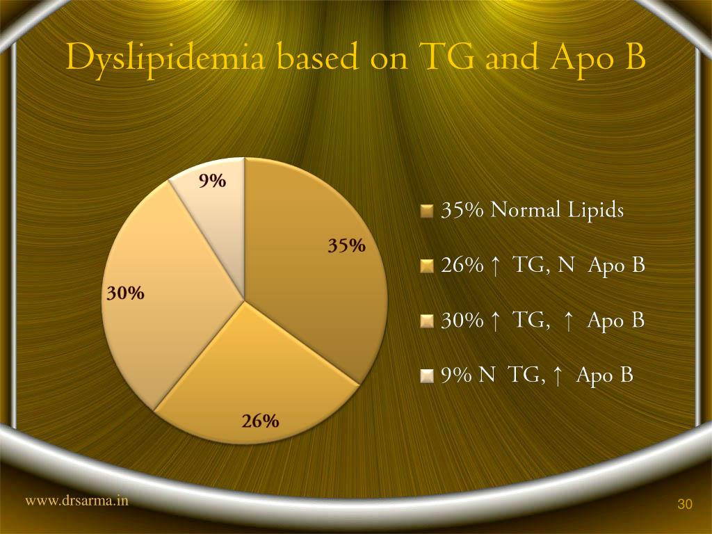 Dyslipidemia based on TG and Apo B