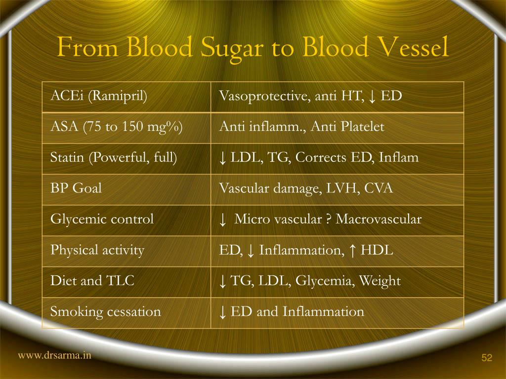 From Blood Sugar to Blood Vessel