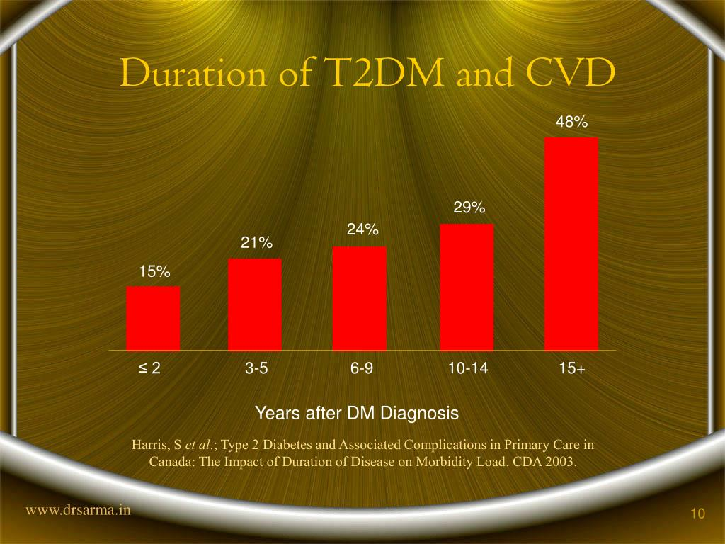 Duration of T2DM and CVD