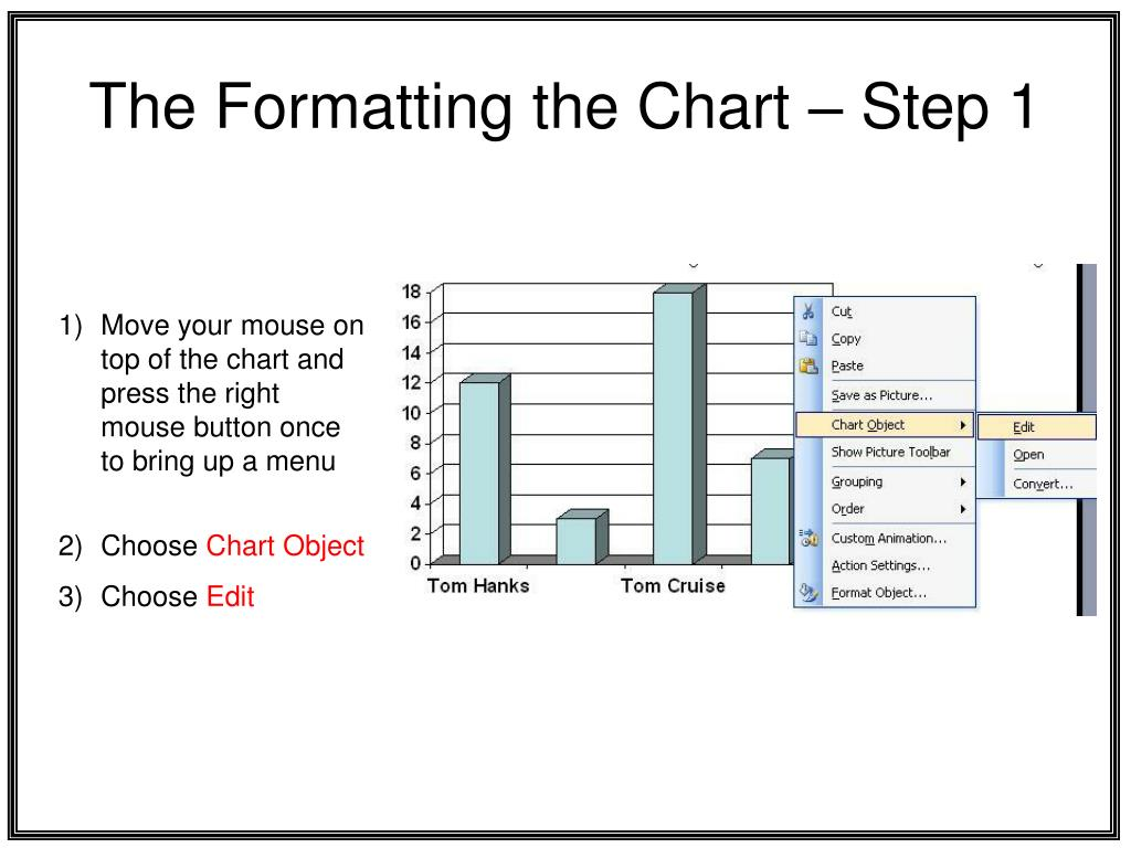The Formatting the Chart – Step 1