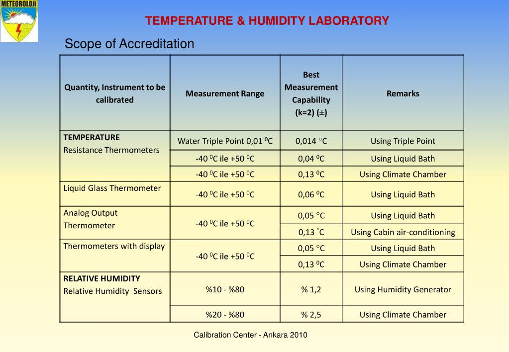 TEMPERATURE & HUMIDITY LABORATORY