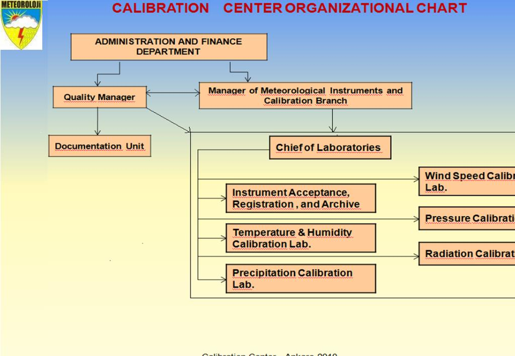 CALIBRASTION CENTER ORGANIZATIONAL CHART