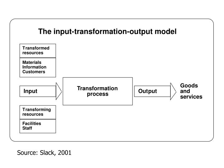 input transformation output model Input or output devices can be modified to provide access to individuals with disabilities who cannot use standard input or output devices to provide a better understanding of input, output, and processing, these concepts are defined as follows.