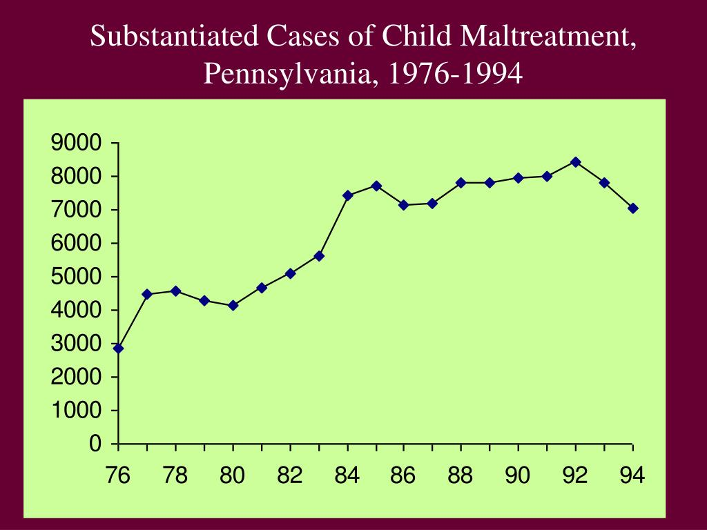 Substantiated Cases of Child Maltreatment,