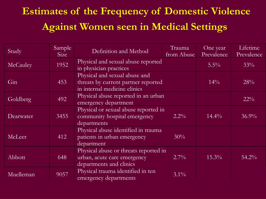 Estimates of the Frequency of Domestic Violence