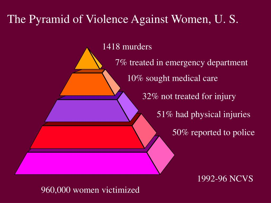 The Pyramid of Violence Against Women, U. S.