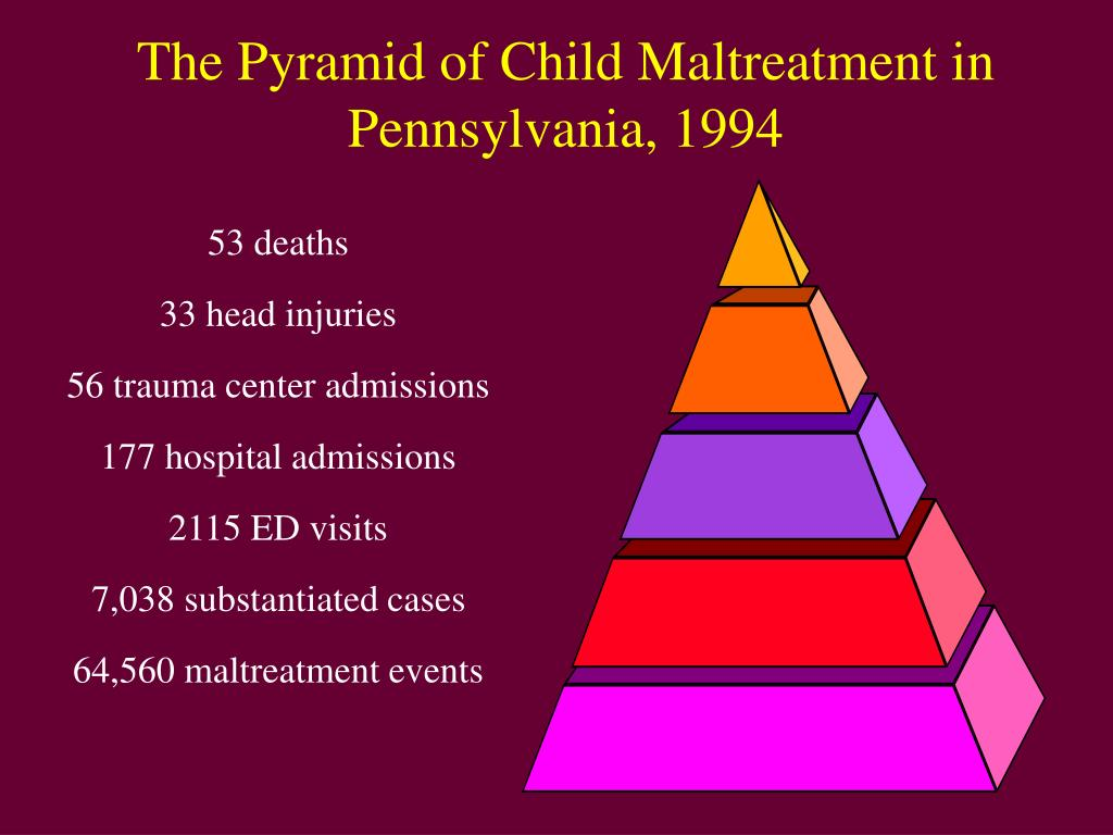 The Pyramid of Child Maltreatment in Pennsylvania, 1994