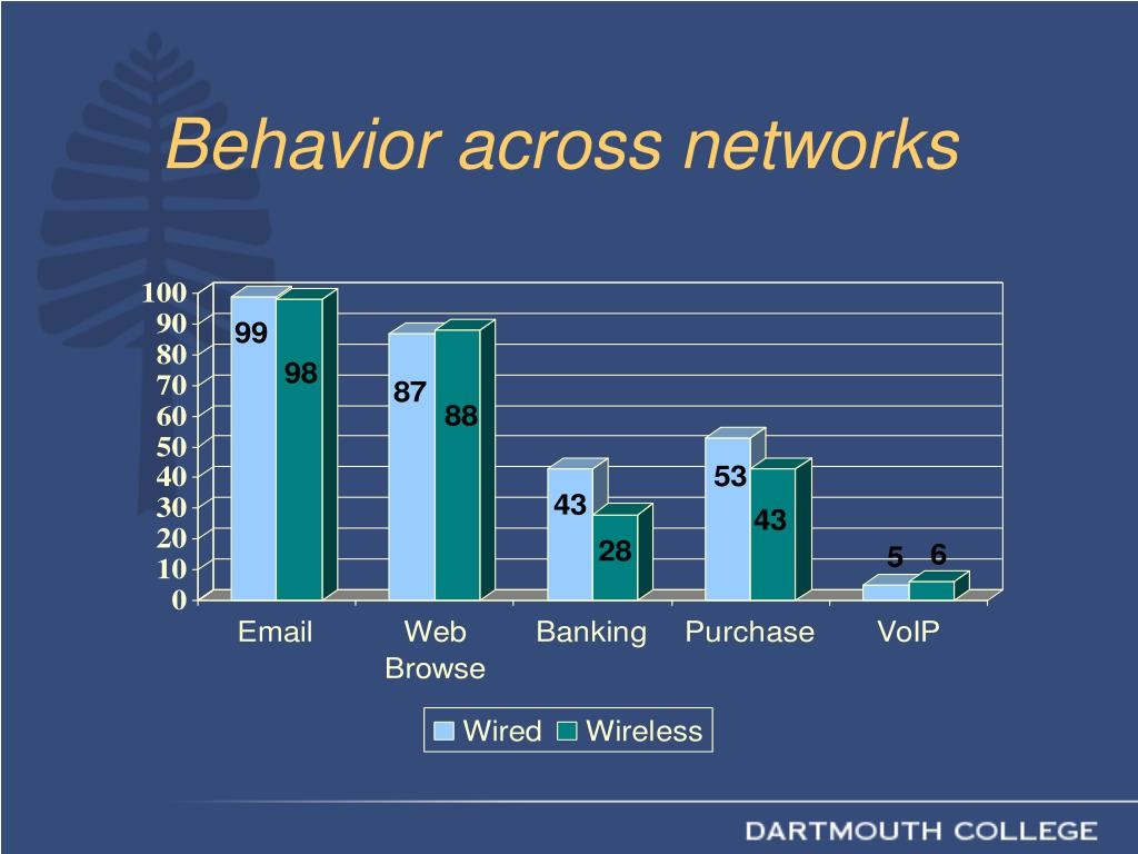 Behavior across networks