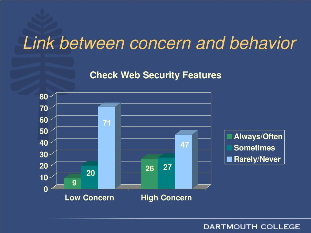 Link between concern and behavior