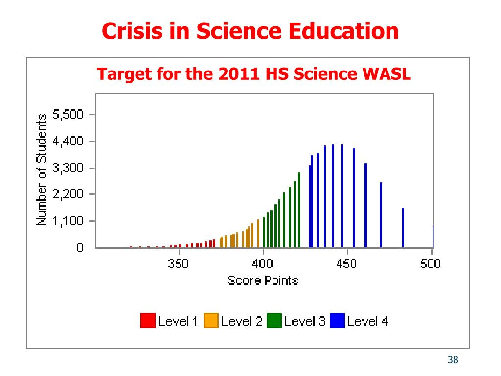 Crisis in Science Education