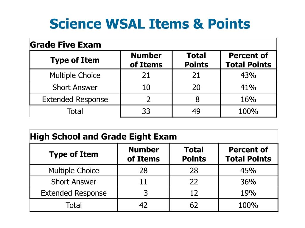 Science WSAL Items & Points