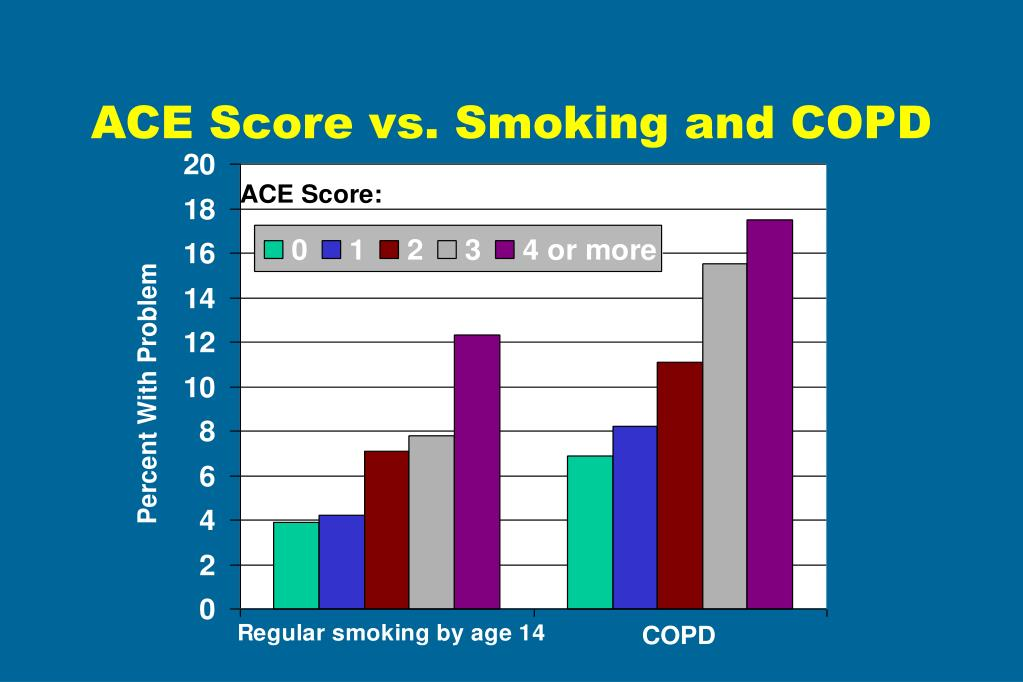 ACE Score vs. Smoking and COPD
