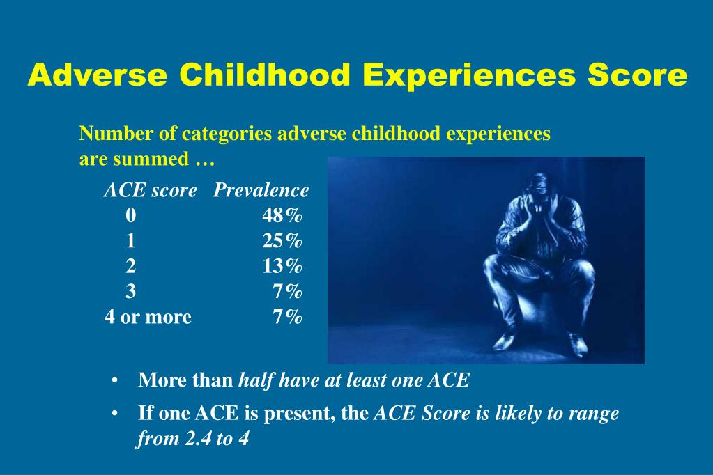 Adverse Childhood Experiences Score