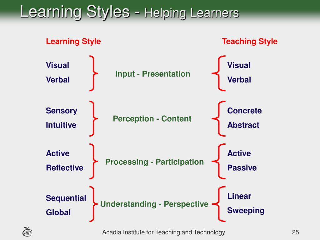 Learning Styles -