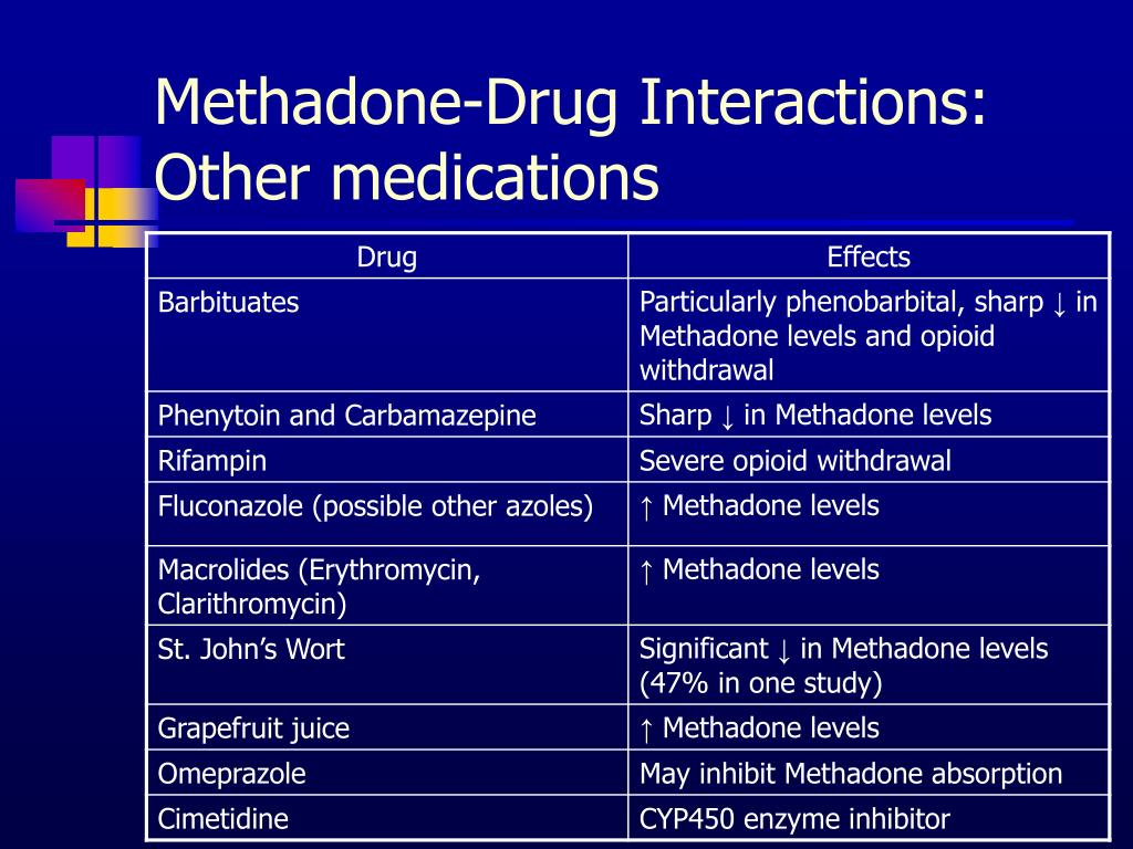 Methadone-Drug Interactions: Other medications