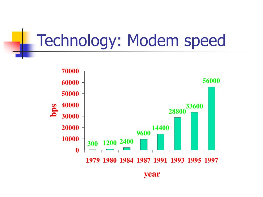 Technology: Modem speed