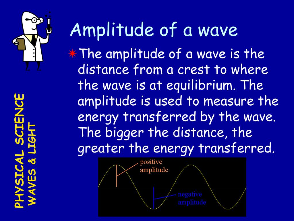 Amplitude of a wave