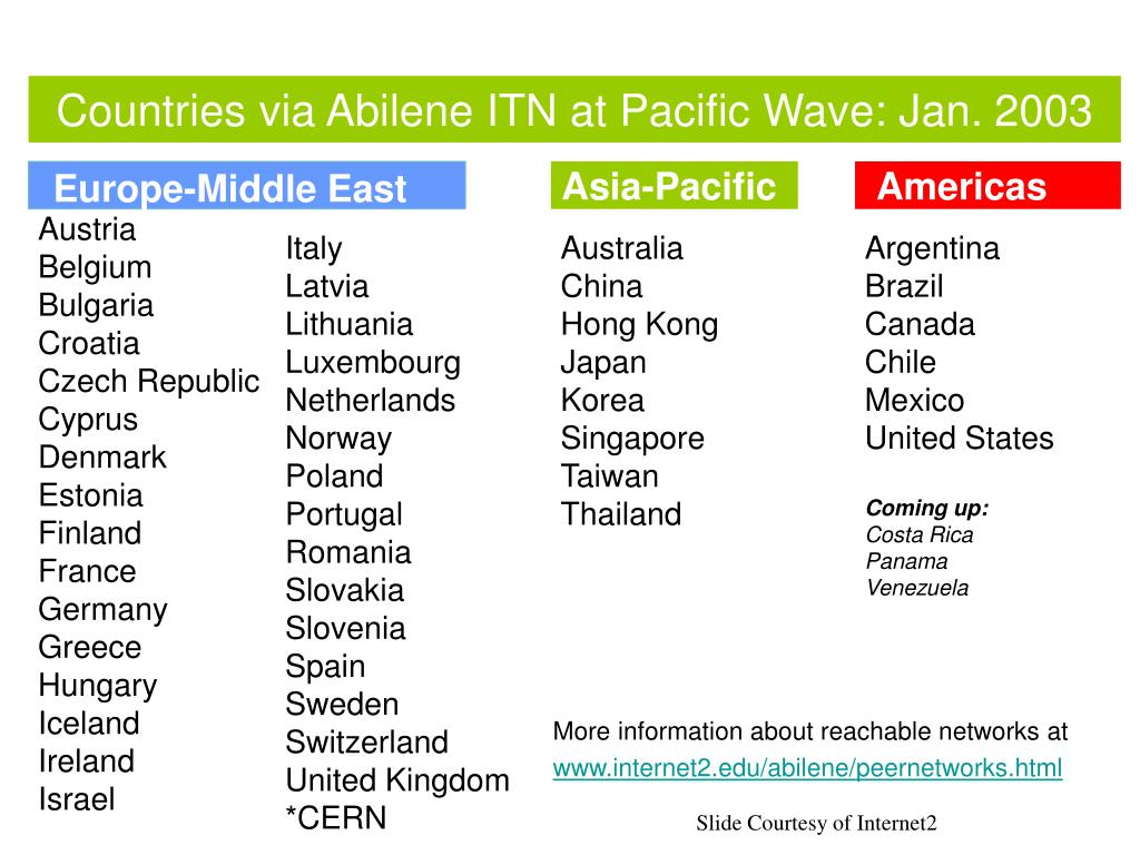 Countries via Abilene ITN at Pacific Wave: Jan. 2003