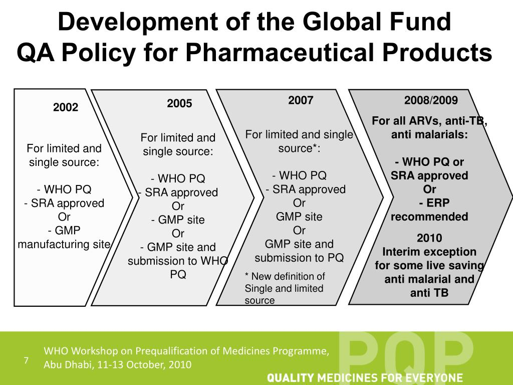 Development of the Global Fund