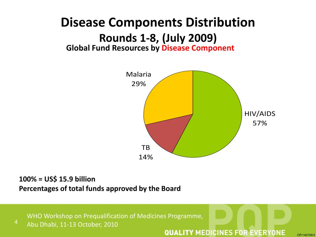 Disease Components Distribution