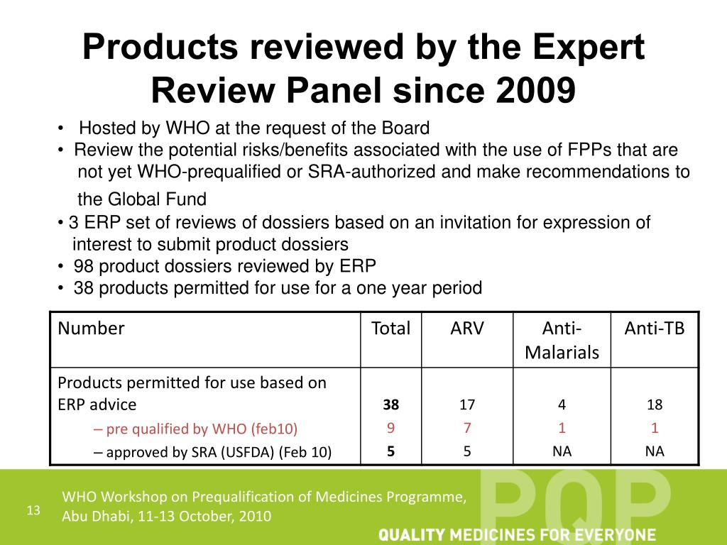 Products reviewed by the Expert Review Panel since 2009