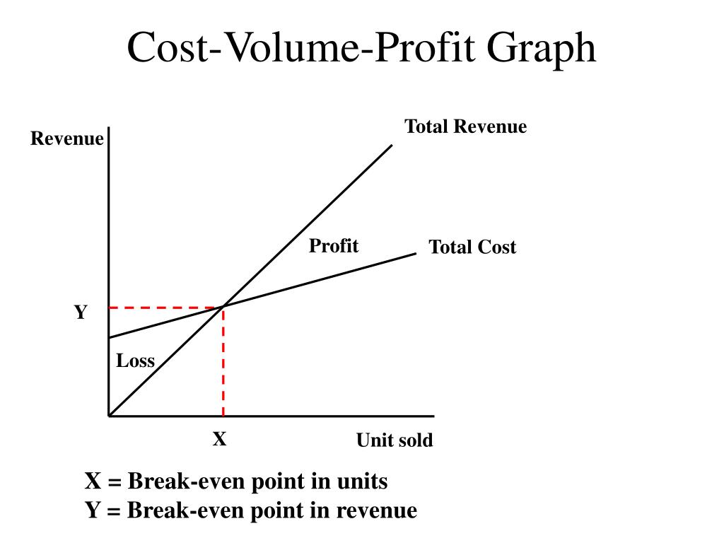 Cost-Volume-Profit Graph