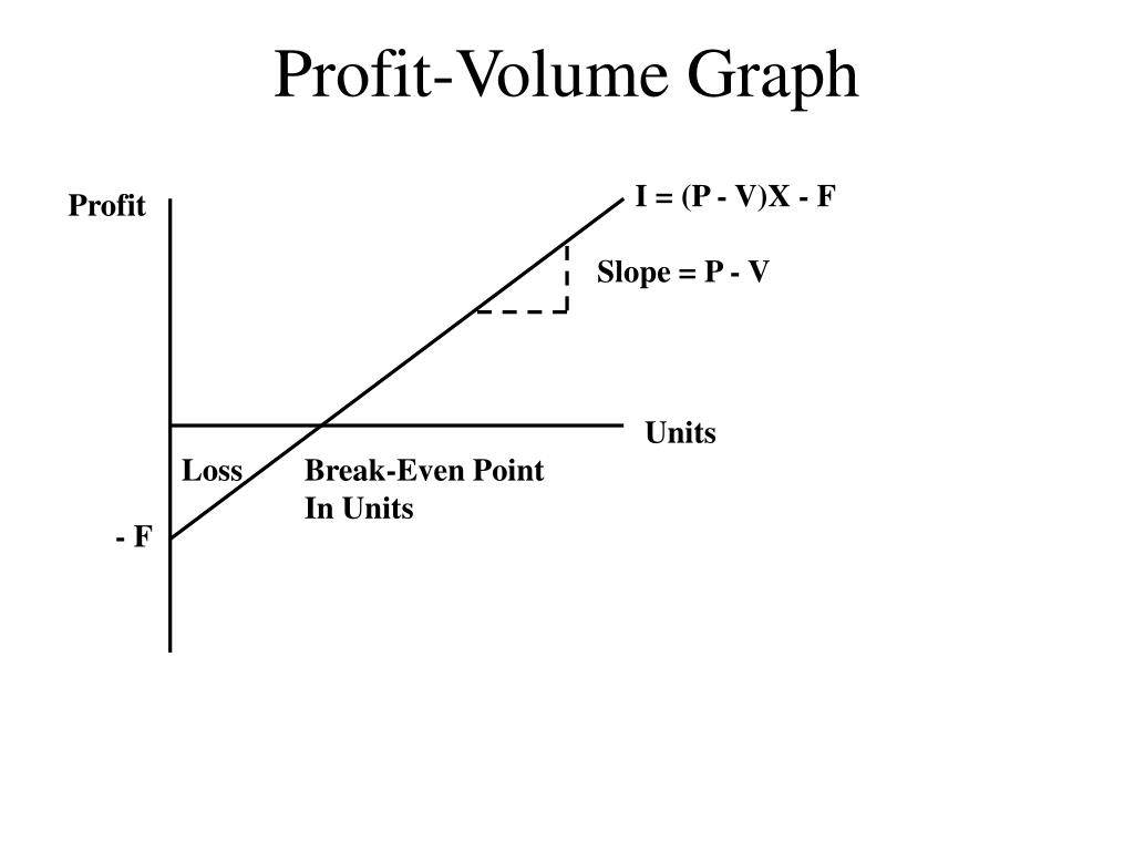 Profit-Volume Graph