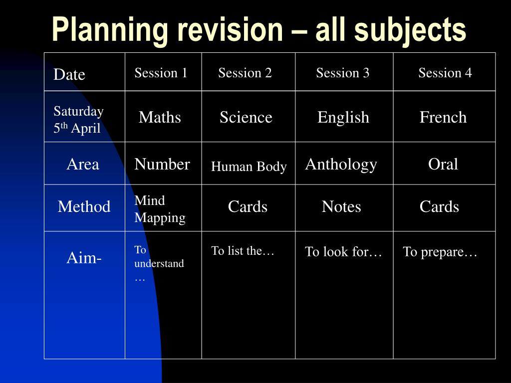 Planning revision – all subjects