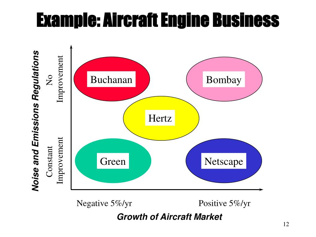 Example: Aircraft Engine Business